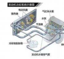 汽车发动机冷却系统组成以及作用