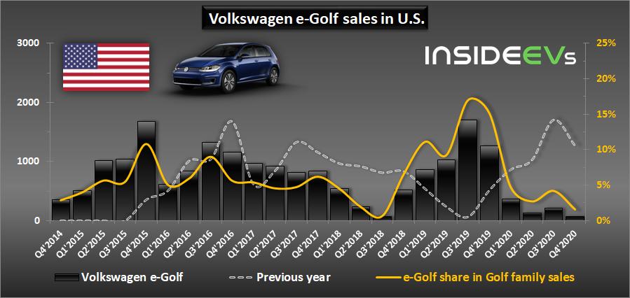 美国:2020年大众电子高尔夫销量的下降以及大众对SUV的转换